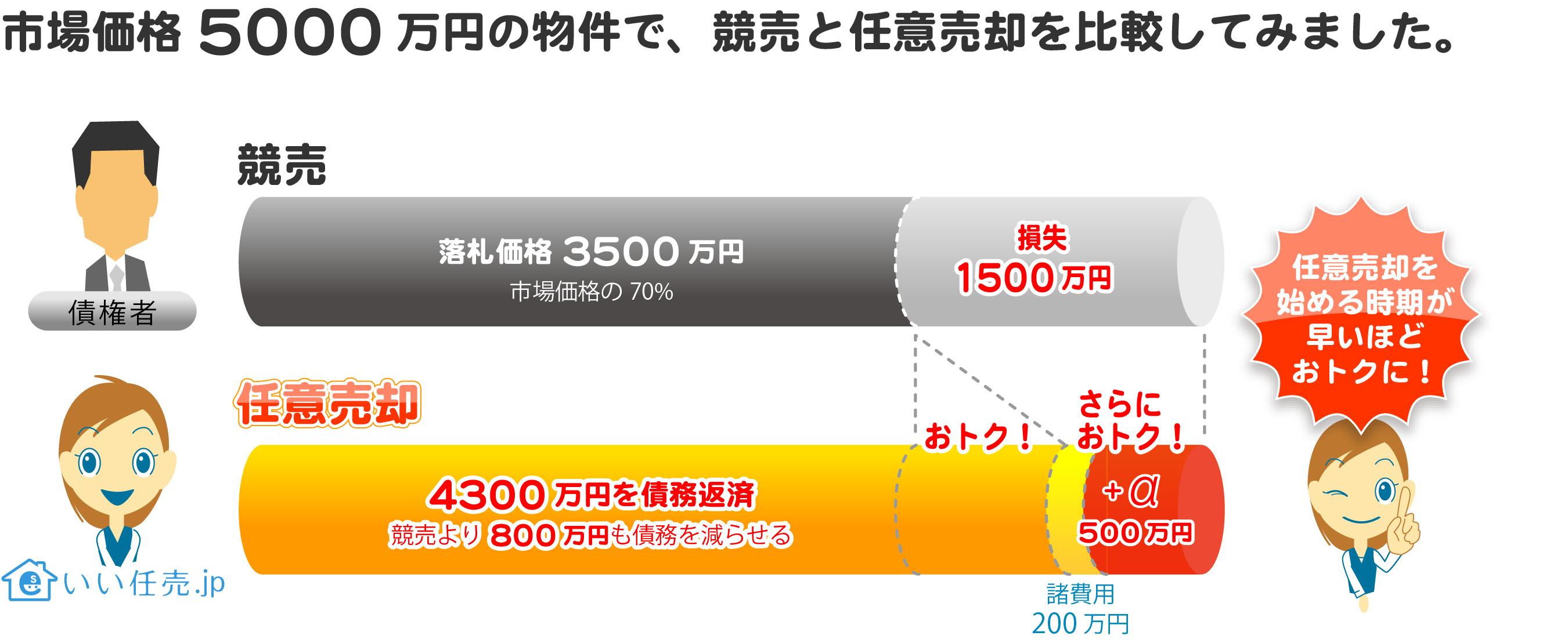 市場価格5000万円の物件で、競売と任意売却を比較してみました。